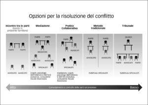 opzioni per la risoluzione del conflitto